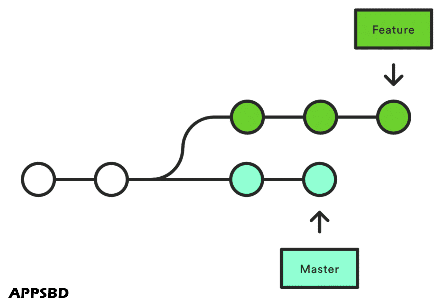 Git checkout remote branch: how it works and when it is good to use. Should we know about checkout remote branch? - git merge