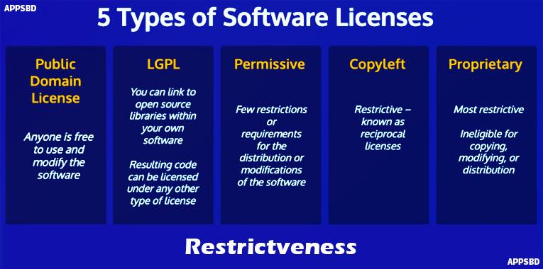software-license