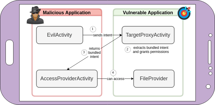 Best way to exploring intent-based Android security vulnerabilities on Google Play - Why you should know about android intent vulnerabilities? - blog android intents file provider