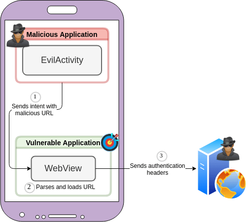 Best way to exploring intent-based Android security vulnerabilities on Google Play - Why you should know about android intent vulnerabilities? - blog android intents poisoned intent