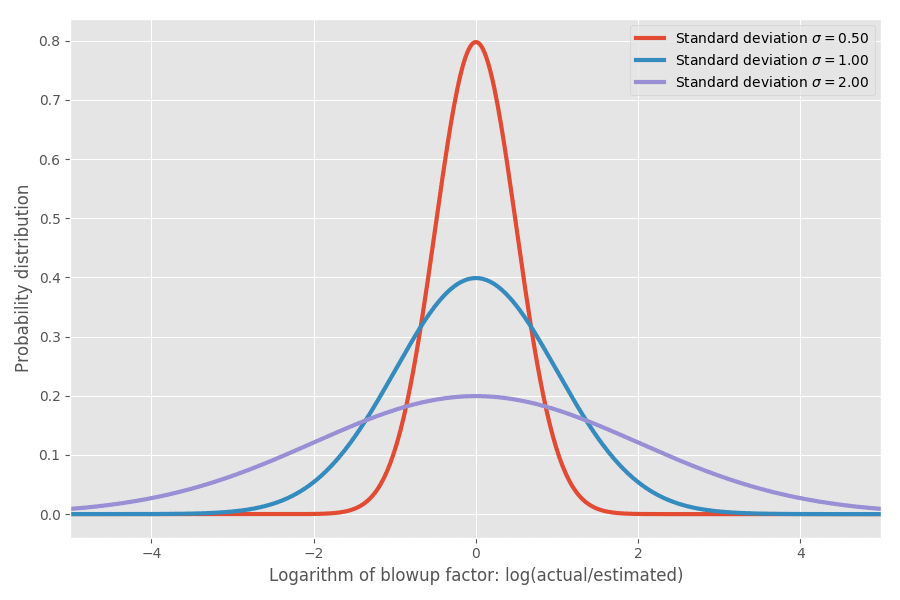 Why software projects take longer than you think: a statistical model, every developer should know that in best way! - normal