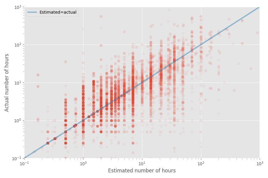 Why software projects take longer than you think: a statistical model, every developer should know that in best way! - scatter